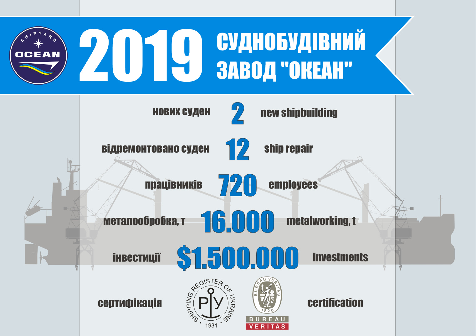 """Підсумки 2019 року суднобудівного заводу """"Океан"""""""